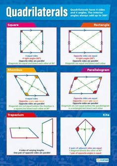 Our Quadrilaterals poster an important part of our Math series. The colorful and engaging poster is divided into 6 sections and each section offers valuable information and diagrams about the different types of Quadrilaterals. Math For Kids, Fun Math, Math Activities, Math Help, Maths Puzzles, Gcse Maths Revision, Math Charts, Math Poster, Math School
