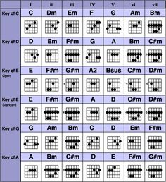 learn to play guitar chords