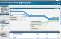IBM_Unica_NetInsight-PathToDestination_720.jpg (720×468)