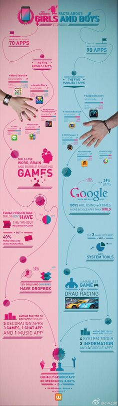 Infographic - Infographic Design Inspiration - Gender differences: Men like system tools apps and women like Yahoo! Infographic Design : – Picture : – Description Gender differences: Men like system tools apps and women like Yahoo!