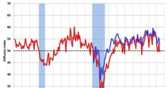 ISM Non-Manufacturing Index increased to 56.5% in June.