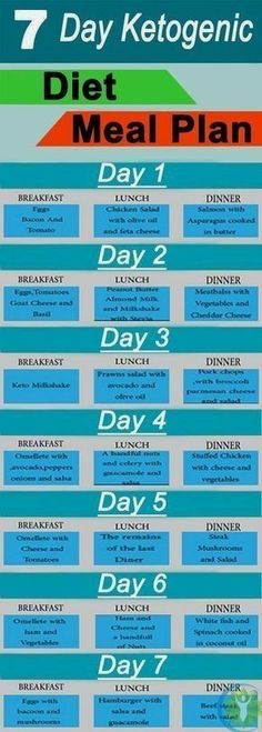 keto meal plan Starting a ketogenic diet to lose weight? Here are keto diet charts and meal plans that make it easier to lose weight. These infographics provide facts about the low carb Cyclical Ketogenic Diet, Ketogenic Diet Food List, Best Keto Diet, Ketogenic Diet For Beginners, Diets For Beginners, Diet Foods, Paleo Diet, Diet Menu, Ketogenic Girl