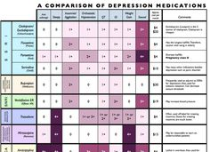 Medical News Trends Most Por 5 Anti Depressants Prescribed By Your Doctor Psychiatric Medications