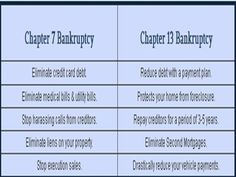 Massachusetts bankruptcy filing can help you to start your life afresh. There are ways to get rid of your debt in the legal ways and this is where Massachusetts bankruptcy filing stands as an interesting option to mull over. http://bankruptcycenter.buzznet.com/user/video/5539134/look-further-professional-massachusetts-bankruptcy/