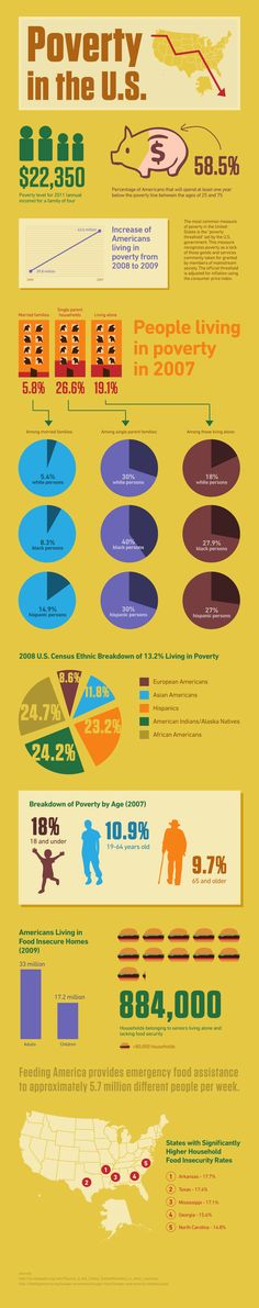 Poverty In The US  -- Note that NC was marked 5th in the nation when it comes to food insecurity.