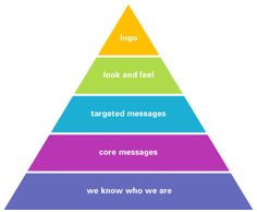 brand identity -pyramid