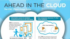 Could Usage Index Infographic Technology Consulting, Cloud Computing, Change The World, Over The Years, Insight, Infographic, Clouds, Learning, Infographics