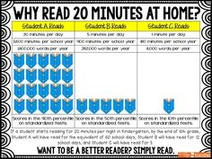 Back to school infographic: Why Read 20 Minutes at Home? Perfect to send home…