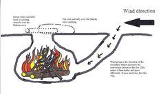 How To Make A Dakota Fire Hole►►http://myfamilysurvivalplan.com/how-to-make-a-dakota-fire-hole/?i=p