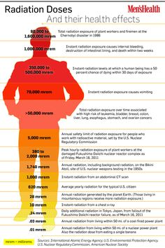 """Radiation Doses and their health effects Infographic wish we could post this in the xray rooms to explain to the patient that their medical exposure is not going to """"make them glow"""" or give them some terrible disease Radiology Schools, Radiology Student, Radiation Dose, Radiation Exposure, Tongue Health, Nuclear Medicine, Radiation Therapy, Medical Imaging, Nursing Tips"""