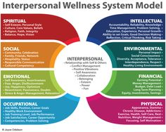 What is Interpersonal Wellness System Interpersonal Wellness System This model views a person as a system of interdependent relationships consisting of eight parts that directly impact the effectiveness and function of each other and o… Wellness Wheel, Trauma, Wheel Of Life, Life Balance Wheel, Workplace Wellness, Meditation, Interpersonal Relationship, Self Development, Leadership Development