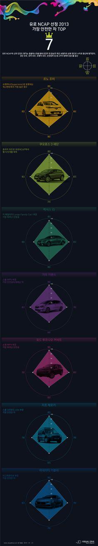 [인포그래픽] '유로 NCAP'에서 선정한 가장 '안전한 차'는? #car / #Infographic ⓒ 비주얼다이브 무단 복사·전재·재배포 금지