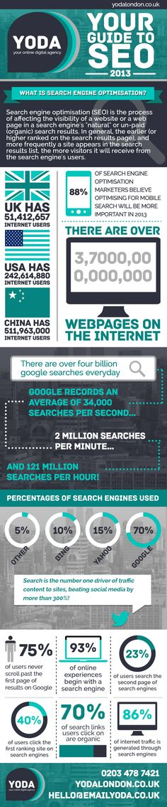 Guía SEO para 2013 #infografia #infographic #seo