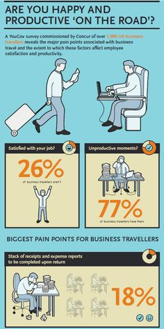 Job satisfaction and wellbeing for business travelers Job Satisfaction, Consumer Behaviour, Educational Activities, Business Travel, Are You Happy, Technology, Infographics, Mindset, Bliss