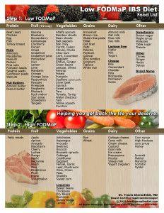 FODMaP Chart 1 W. Travis Dierenfeldt, MD, board certified gastroenterologist who has a special interest in IBS. Ulcerative Colitis Diet, Crohns Disease Diet, Ibs Diet, Low Food Map Diet, Diet Food List, Low Fodmap Food List, Fodmap Recipes, Diet Recipes, Fodmap Foods