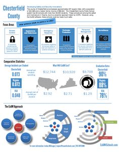 Chesterfield Schools Infographic