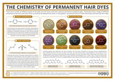 Today, hair dyes are widely used, either to cover up grey hairs, or simply by those wanting to change their natural hair colour. The chemistry behind how they change the colour of hair can actually… Chemistry Projects, Teaching Chemistry, Science Chemistry, Organic Chemistry, Physical Science, Study Chemistry, Chemistry Lessons, Forensic Science, Science Facts