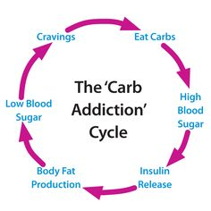 here's one thing to be particularly scared of ...The Carb Addiction Cycle! ....Break it with Udo's Choice Ultimate Oil Blend. Find out how by clicking through to the webpage.