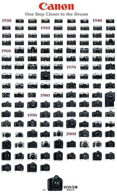 Canon camera series history wallpaper - [Canon Hongkong Company Limited]