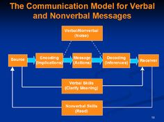Communication Process is Crucial for a Successful Company - http://www.resumecover-letter.com/communication-process-is-crucial-for-a-successful-company/