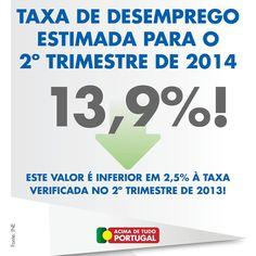 TAXA DE DESEMPREGO ESTIMADA PARA O 2º TRIMESTRE DE 2014: 13,9% - Fonte: INE. #AcimadetudoPortugal