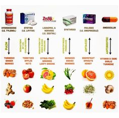 Natural food to replace drug therapy - Plants have the power to heal and cure.  People usually want a quick fix so they don't have to give up their poor lifestyle and dietary habits.  We need to take action ad take responsibility for our own bodies and heal underlying health problems properly instead of bandaging them up with band-aids that just fall off.  Treat the cause not the symptom.
