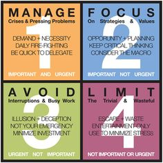 The 7 Habits of Highly Effective People Summary - Self Improvement Effective Time Management, Time Management Tips, Business Management, Change Management, Time Management Worksheet, Time Management Activities, Leadership Development, Professional Development, Self Development