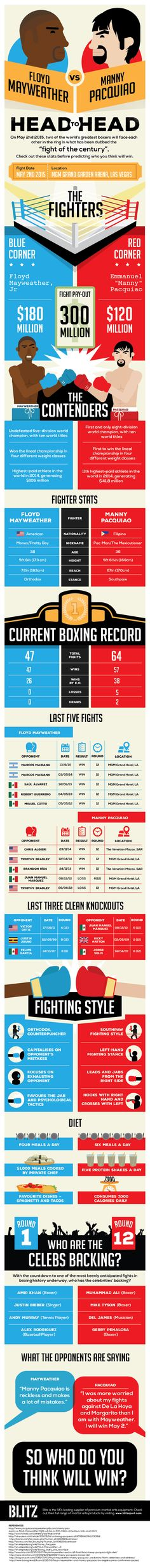 Floyd Mayweather vs Manny Pacquiao [Infographic]
