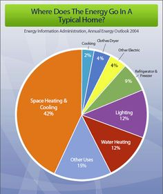 The Truth Behind Home Energy Audits, Energy Efficient Appliances, & Government Rebates.