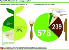 Where are the hungry people? by Oxfam International, via Flickr