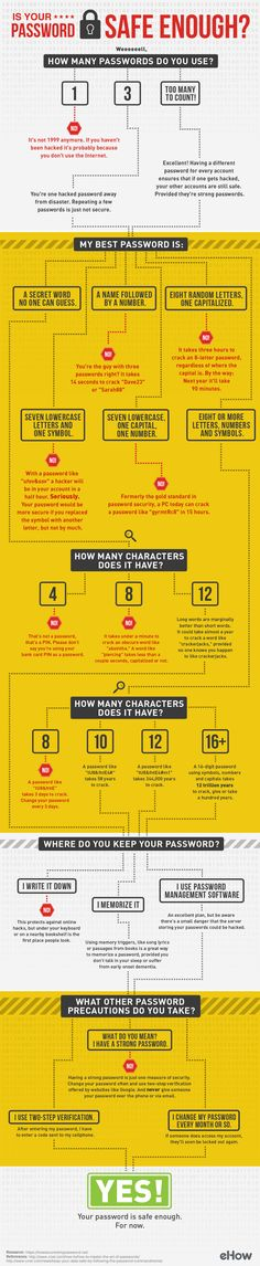 Is your password safe? This decision tree helps you figure out how safe your passwords are.