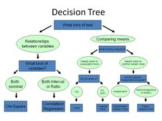 Decision tree to select which stats test