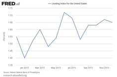 Leading Index Review: December 2015 Philly Fed Leading Index Forecasts Little Change In Rate of Growth