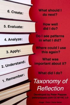 Taxonomy of reflection graphic developed by Peter Pappas. I really like how Peter tied Blooms & reflection questions in this diagram/infographic.