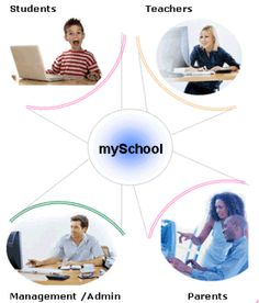 The main function of this software is to maintain the administrative activities of an institute. This software makes the process of data collecting, retrieval and storage faster and easier.