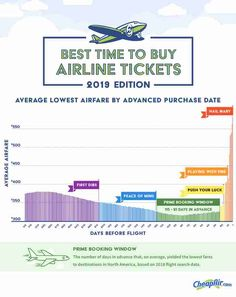 Best Time to Buy Plane Tickets, According to Experts - Thrillist Book Airline Tickets, Buying Plane Tickets, Cheap Plane Tickets, Airline Deals, Airline Booking, Flight Tickets, Airline Travel, Buy Tickets, Planes
