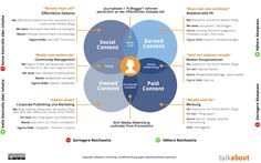 Content model: Owned, Earned, Paid and Social content. What happens, where?