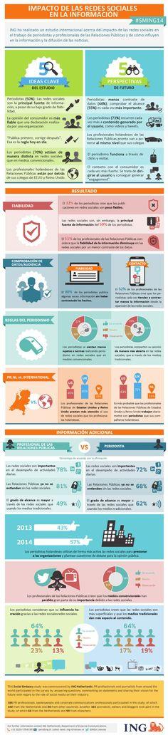 Impacto de las Redes Sociales en la información #infografia #infographic #socialmedia