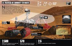 La travesía del Curiosity en Marte. #Marte #Mars