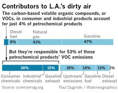 A new study of the air around Los Angeles finds that consumer and industrial products now rival tailpipe emissions as a source of harmful atmospheric pollutants. The findings, published Thursday in the journal Science, reveal a shift in the balance of polluting power in cities — one that may prompt researchers and regulators to step up their focus on a wide range of goods such as hairspray, paint and deodorant.