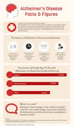 Alzheimer's disease facts and figures - infographic by activcareliving