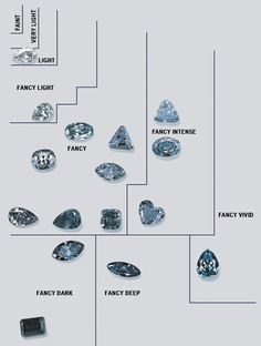 Fancy Color Blue Diamond Chart. blue diamonds are very rare, and their color is due to a boron impurity
