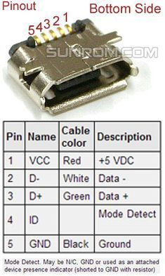 Usb Gadgets, Electronics Gadgets, Electronics Projects, Usb Hub, Usb Packaging, Electronic Circuit Projects, Electronic Schematics, Usb Stick, Arduino