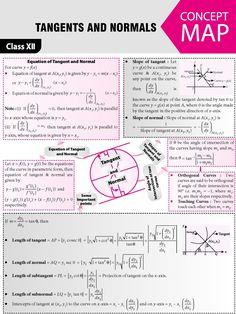 Chemistry Lessons, Math Lessons, Math Formula Sheet, Physics Concepts, Brain Mapping, Gcse Math, Math Tools, Physics And Mathematics, Math Formulas