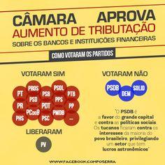 Câmara aprova aumento nos impostos de bancos e financeiras. Adivinha de qual lado PSDB e DEM ficaram?