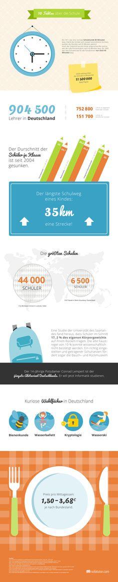 Infografik: 10 Fakten über die Schule (Deutschland) (http://magazin.sofatutor.com/lehrer/) Schulessen, längster Schulweg, größte Schule, etc.