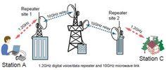 http://www.qsl.net/ik7imo/ik7imo_dv_node.htm Microonde link  Quando ripetitori D-Star sono collegati via 10GHz , il sistema D-Star trasferisce i dati ricevuti a un altro ripetitore. È inoltre possibile effettuare una chiamata CQ ad una determinata area del ripetitore. https://www.facebook.com/PostazioneInternetMobile http://www.blogtematico.it
