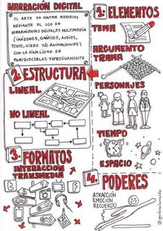 How To Learn Spanish Kids Children How To Learn Spanish Fast Info: 2434342210 Narrativa Digital, Formation Management, Learning Spanish For Kids, Learn Spanish, Visible Thinking, Visual Note Taking, Mental Map, Writer Quotes, Sketch Notes