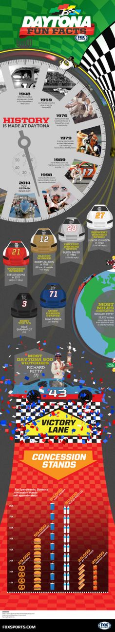 Wow your friends and impress your neighbors with these Daytona 500 fun facts | FOX Sports on MSN