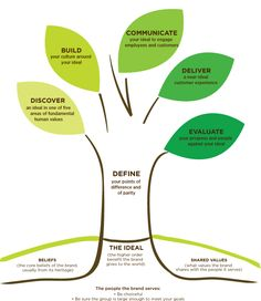 The Ideal Tree. The secret to exponential growth starts with a question: what higher-order value will you add to your customers' lives?